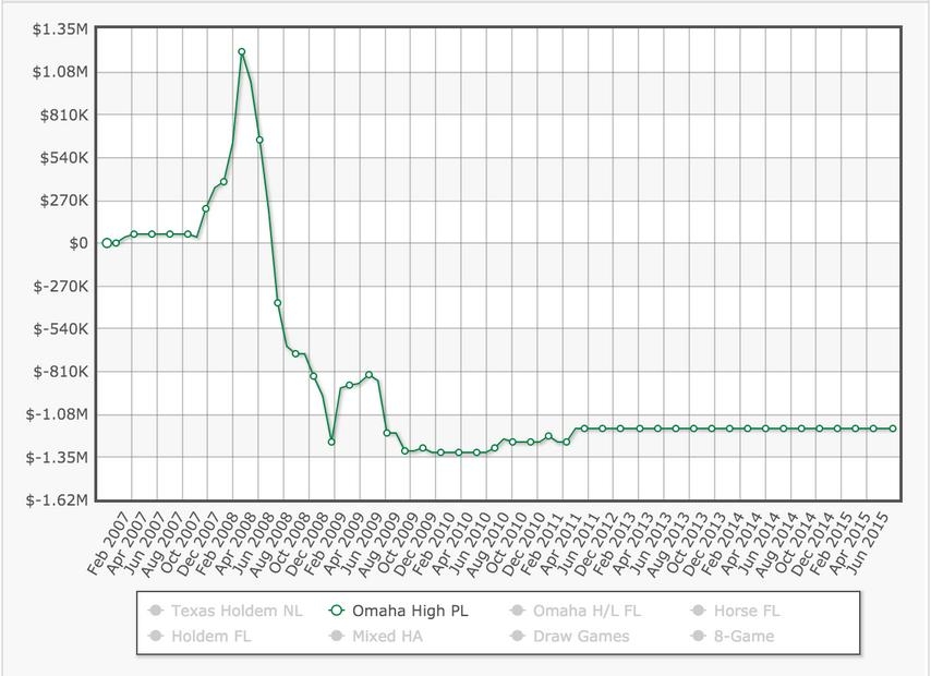 График Брайана в PLO на HSDB не совсем подтверждает его слова