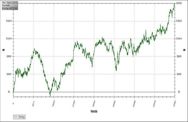 График от 17 ноября