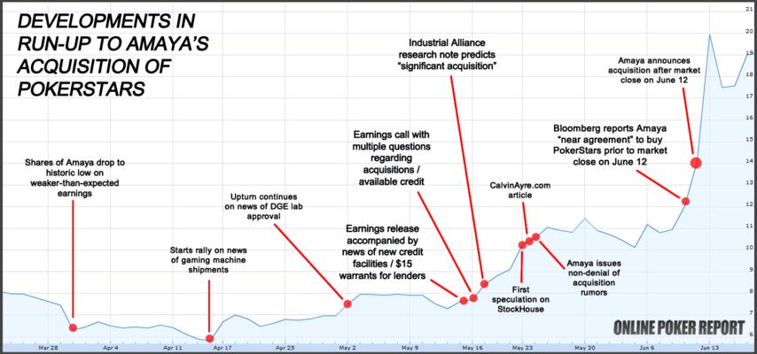 Динамика роста цены акций Amaya перед покупкой PokerStars