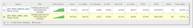 ROI вырос на 9.2% (увеличился в 1.7 раза)