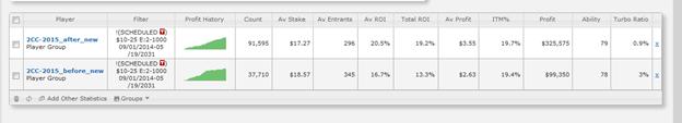 ROI вырос на 9.1% (в 1.6 раз) в турнирах без турбо