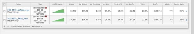 ROI вырос на 5.9% (в 1.44 раза) в турнирах без турбо до 1,000 человек