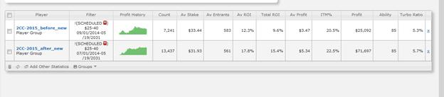 ROI вырос на 5.8% (в 1.6 раза) в турнирах без турбо