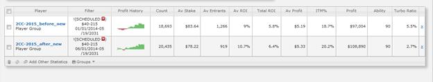 ROI вырос на 0.6% на лимитах $40-215 в пуле без турбо