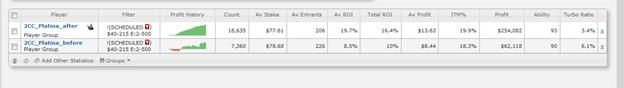ROI вырос на 6.4% в турнирах без турбо до 500 человек на лимитах $40-215
