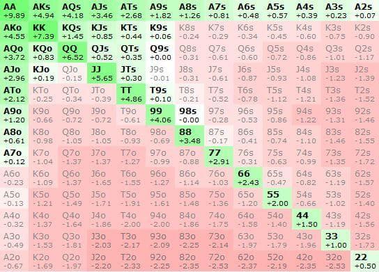 Прибыльный 3-бет-пуш против супернитового диапазона открытия 27.6% (пары, тузы, бродвеи)