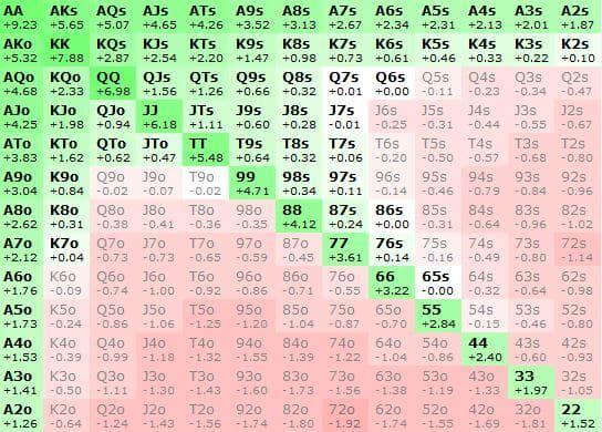 Прибыльный 3-бет-пуш против относительно типового диапазона открытия 50.5% (который всё же тайтовее теоретически оптимального). Как видите, мы уверенно пушим любого туза и любую пару.