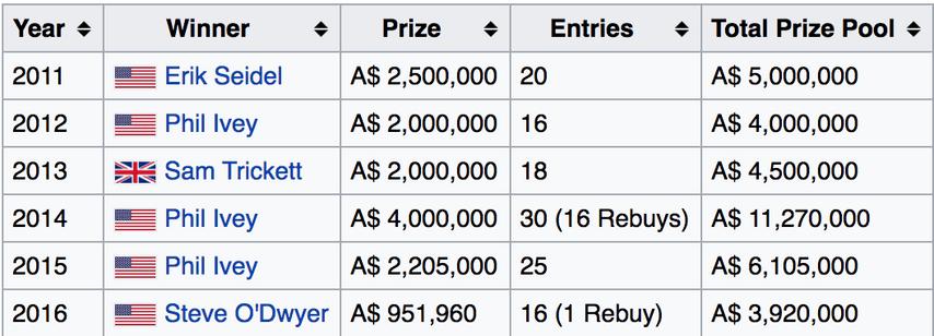 Победители турнира суперхайроллеров